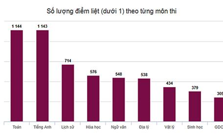 Thống kê số lượng bài thi theo môn học cuộc thi vận dụng kiến thức liên môn